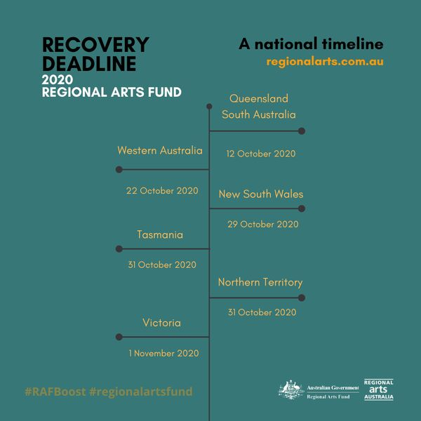RAF Recovery Timeline