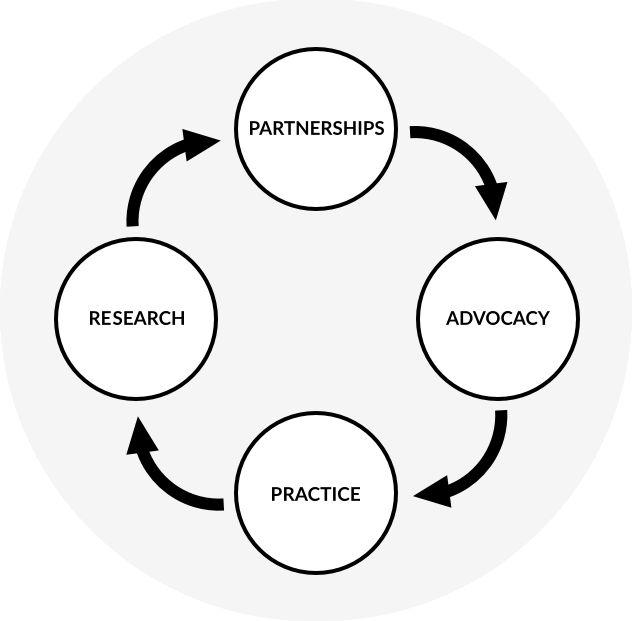 Regional Arts Australia About Graph